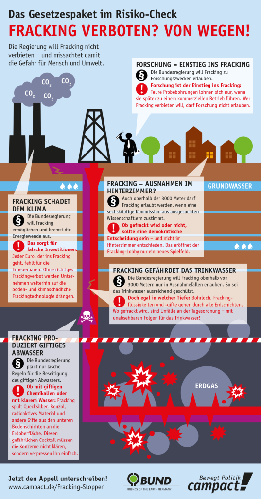 Infografik: Der Fracking-Risiko-Check